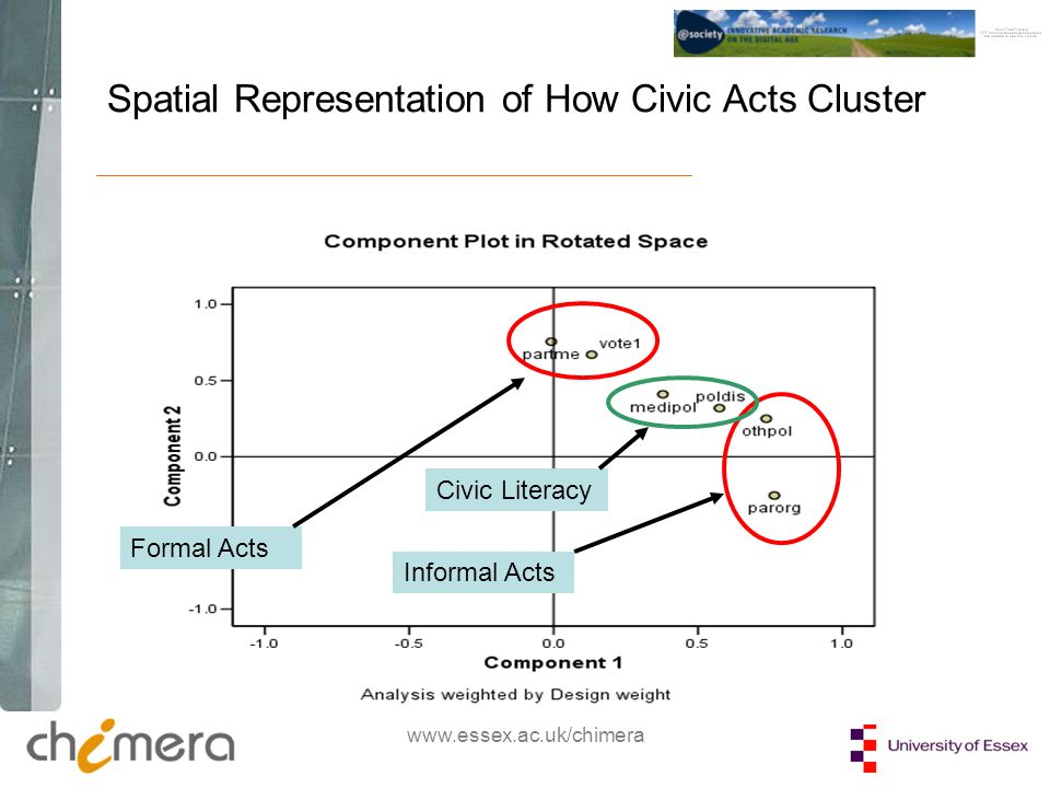 www.essex.ac.uk/chimera Spatial Representation of How Civic Acts Cluster Formal Acts Informal Acts Civic Literacy
