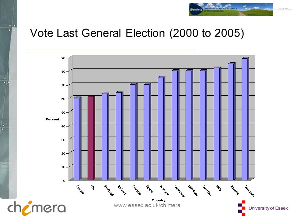 www.essex.ac.uk/chimera Vote Last General Election (2000 to 2005)
