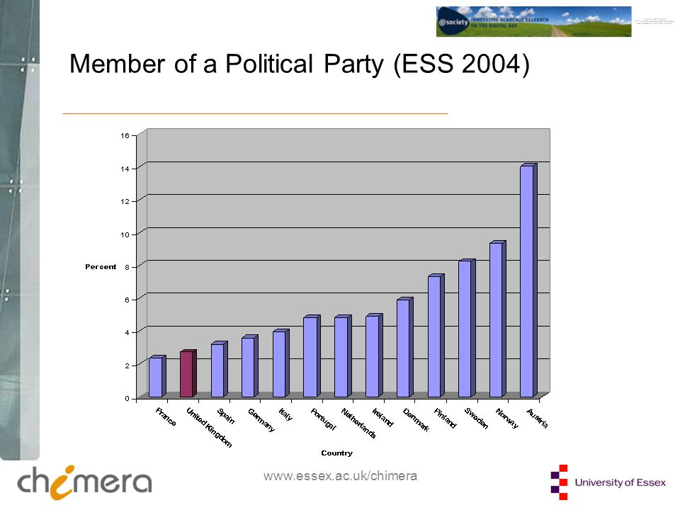 www.essex.ac.uk/chimera Member of a Political Party (ESS 2004)