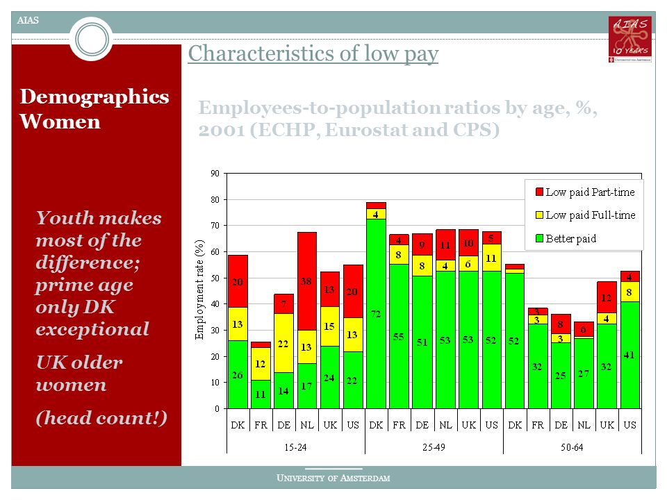 U NIVERSITY OF A MSTERDAM AIAS Demographics Women Employees-to-population ratios by age, %, 2001 (ECHP, Eurostat and CPS) Characteristics of low pay Youth makes most of the difference; prime age only DK exceptional UK older women (head count!)