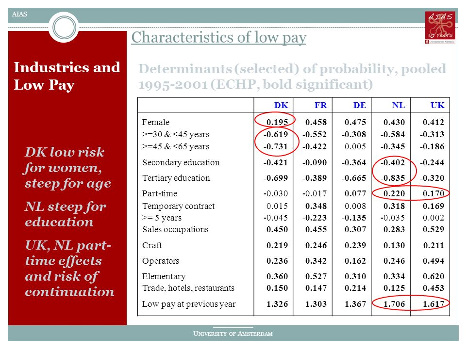 U NIVERSITY OF A MSTERDAM AIAS Industries and Low Pay Determinants (selected) of probability, pooled 1995-2001 (ECHP, bold significant) Characteristics of low pay DK low risk for women, steep for age NL steep for education UK, NL part- time effects and risk of continuation DKFRDENLUK Female0.1950.4580.4750.4300.412 >=30 & <45 years-0.619-0.552-0.308-0.584-0.313 >=45 & <65 years-0.731-0.4220.005-0.345-0.186 Secondary education-0.421-0.090-0.364-0.402-0.244 Tertiary education-0.699-0.389-0.665-0.835-0.320 Part-time-0.030-0.0170.0770.2200.170 Temporary contract0.0150.3480.0080.3180.169 >= 5 years-0.045-0.223-0.135-0.0350.002 Sales occupations0.4500.4550.3070.2830.529 Craft0.2190.2460.2390.1300.211 Operators0.2360.3420.1620.2460.494 Elementary0.3600.5270.3100.3340.620 Trade, hotels, restaurants0.1500.1470.2140.1250.453 Low pay at previous year1.3261.3031.3671.7061.617