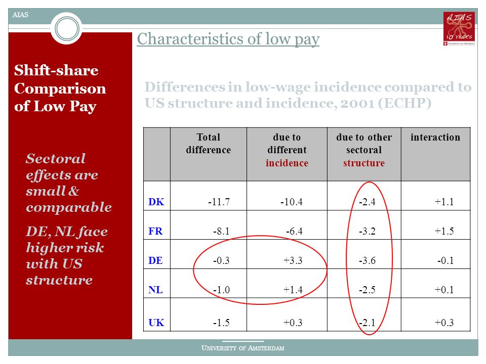 U NIVERSITY OF A MSTERDAM AIAS Shift-share Comparison of Low Pay Differences in low-wage incidence compared to US structure and incidence, 2001 (ECHP) Characteristics of low pay Total difference due to different incidence due to other sectoral structure interaction DK-11.7-10.4-2.4+1.1 FR-8.1-6.4-3.2+1.5 DE-0.3+3.3-3.6-0.1 NL+1.4-2.5+0.1 UK-1.5+0.3-2.1+0.3 Sectoral effects are small & comparable DE, NL face higher risk with US structure