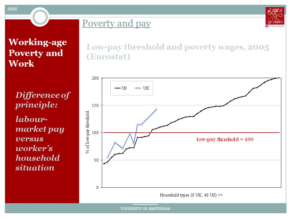 U NIVERSITY OF A MSTERDAM AIAS Working-age Poverty and Work Low-pay threshold and poverty wages, 2005 (Eurostat) Poverty and pay Difference of principle: labour- market pay versus workers household situation