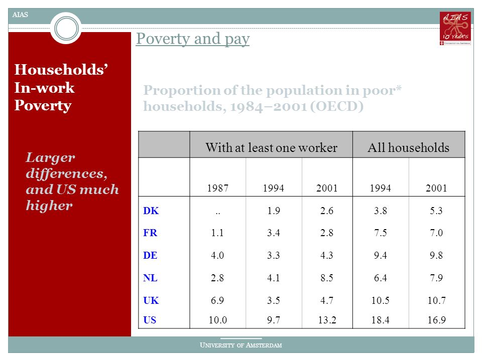 U NIVERSITY OF A MSTERDAM AIAS Households In-work Poverty Proportion of the population in poor* households, 1984–2001 (OECD) Poverty and pay Larger differences, and US much higher With at least one workerAll households 19871994200119942001 DK..1.92.63.85.3 FR1.13.42.87.57.0 DE4.03.34.39.49.8 NL2.84.18.56.47.9 UK6.93.54.710.510.7 US10.09.713.218.416.9