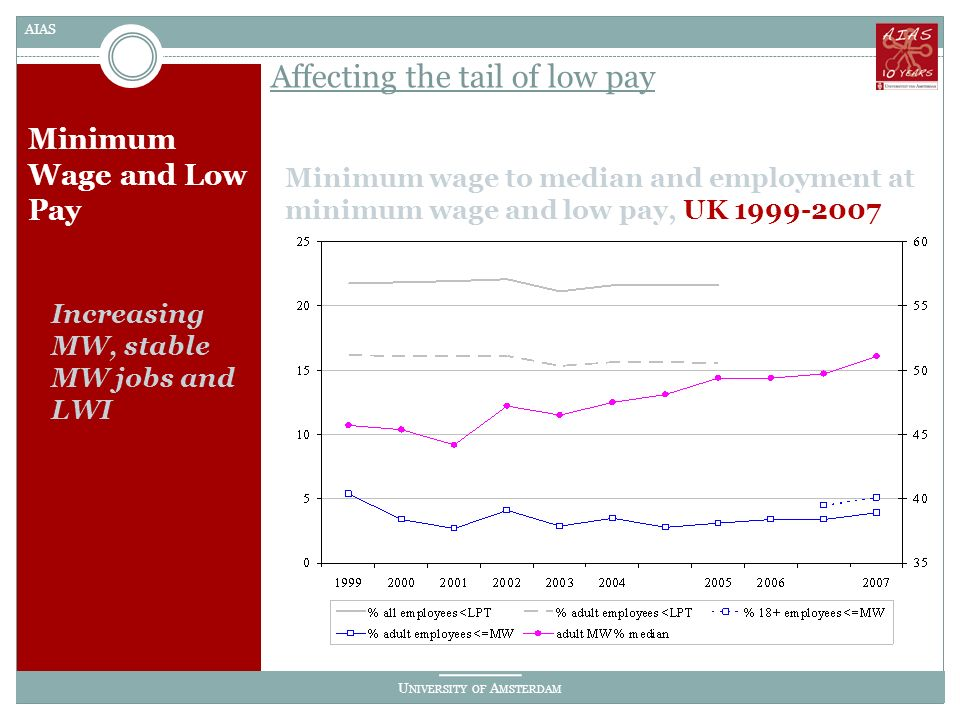 U NIVERSITY OF A MSTERDAM AIAS Minimum Wage and Low Pay Minimum wage to median and employment at minimum wage and low pay, UK 1999-2007 Affecting the tail of low pay Increasing MW, stable MW jobs and LWI