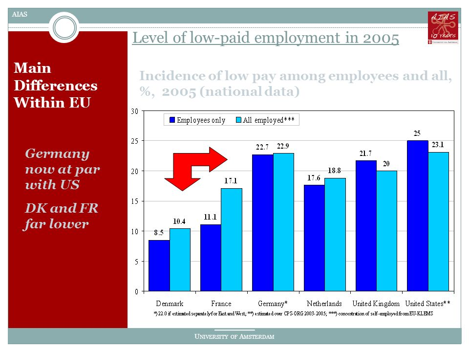 U NIVERSITY OF A MSTERDAM AIAS Main Differences Within EU Incidence of low pay among employees and all, %, 2005 (national data) Level of low-paid employment in 2005 Germany now at par with US DK and FR far lower