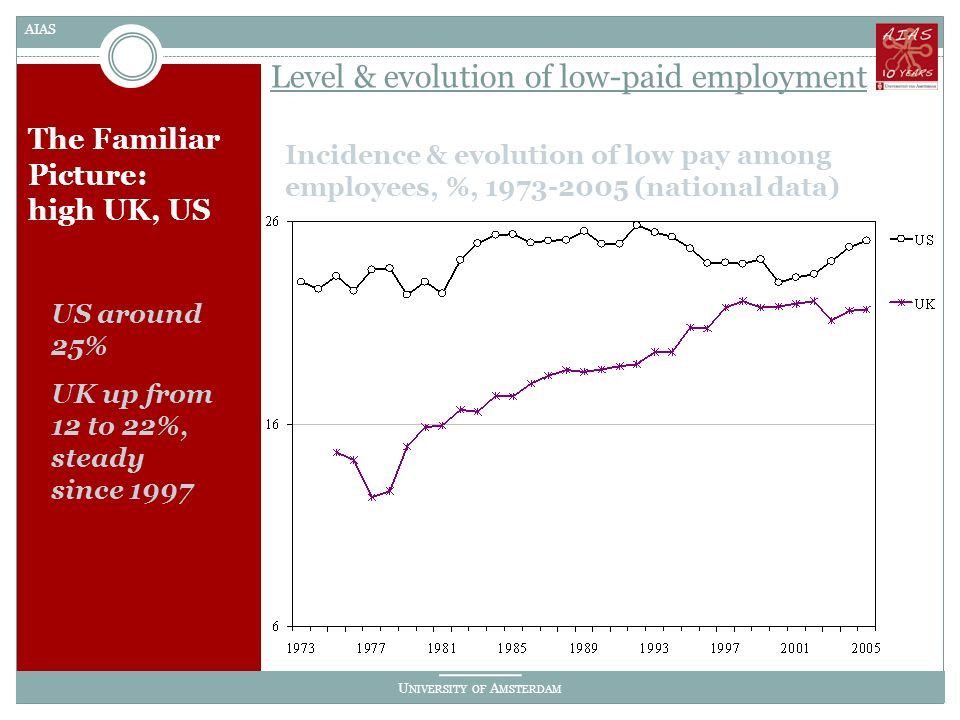U NIVERSITY OF A MSTERDAM AIAS Level & evolution of low-paid employment The Familiar Picture: high UK, US Incidence & evolution of low pay among employees, %, 1973-2005 (national data) US around 25% UK up from 12 to 22%, steady since 1997