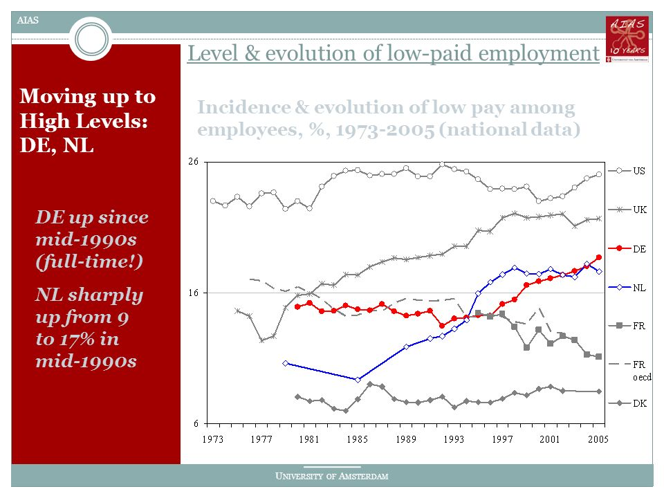 U NIVERSITY OF A MSTERDAM AIAS Moving up to High Levels: DE, NL Incidence & evolution of low pay among employees, %, 1973-2005 (national data) Level & evolution of low-paid employment DE up since mid-1990s (full-time!) NL sharply up from 9 to 17% in mid-1990s