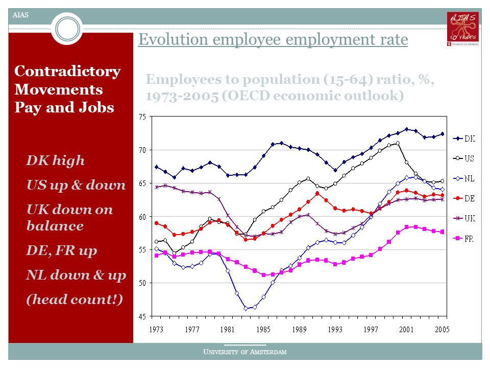 U NIVERSITY OF A MSTERDAM AIAS Contradictory Movements Pay and Jobs Employees to population (15-64) ratio, %, 1973-2005 (OECD economic outlook) Evolution employee employment rate DK high US up & down UK down on balance DE, FR up NL down & up (head count!)