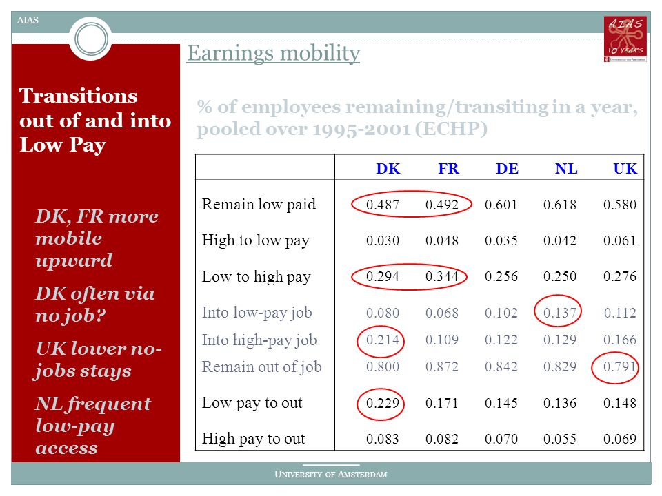 U NIVERSITY OF A MSTERDAM AIAS Transitions out of and into Low Pay % of employees remaining/transiting in a year, pooled over 1995-2001 (ECHP) Earnings mobility DK, FR more mobile upward DK often via no job.