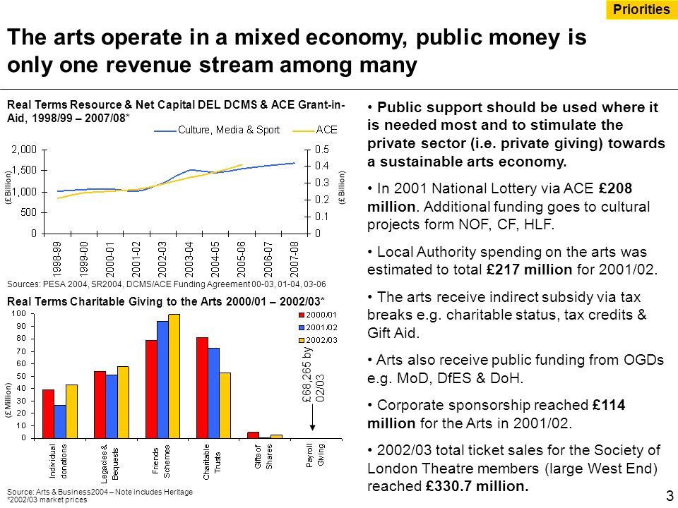 The arts operate in a mixed economy, public money is only one revenue stream among many Public support should be used where it is needed most and to stimulate the private sector (i.e.