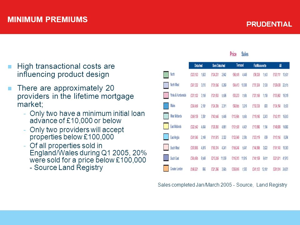 MINIMUM PREMIUMS High transactional costs are influencing product design There are approximately 20 providers in the lifetime mortgage market; -Only two have a minimum initial loan advance of £10,000 or below -Only two providers will accept properties below £100,000 -Of all properties sold in England/Wales during Q1 2005, 20% were sold for a price below £100,000 - Source Land Registry Sales completed Jan/March 2005 - Source, Land Registry