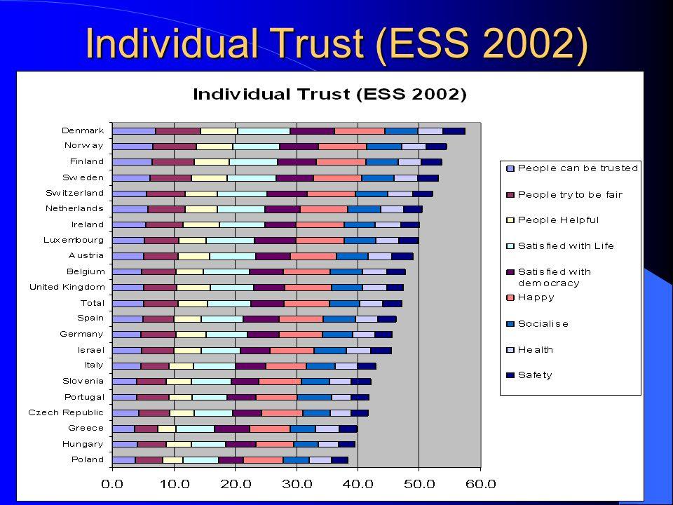 Individual Trust (ESS 2002)