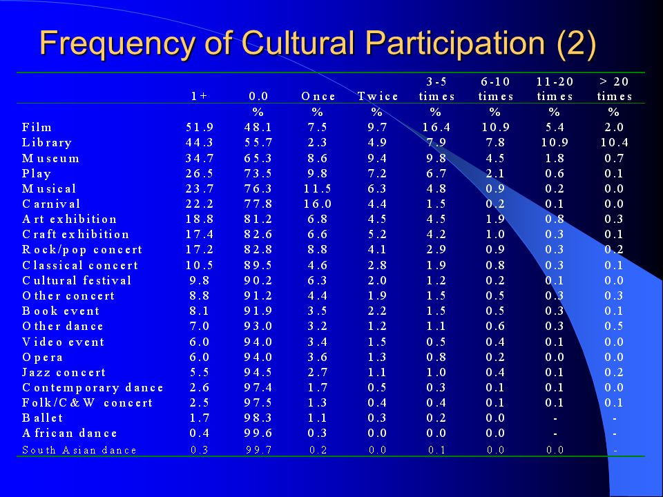 Frequency of Cultural Participation (2)