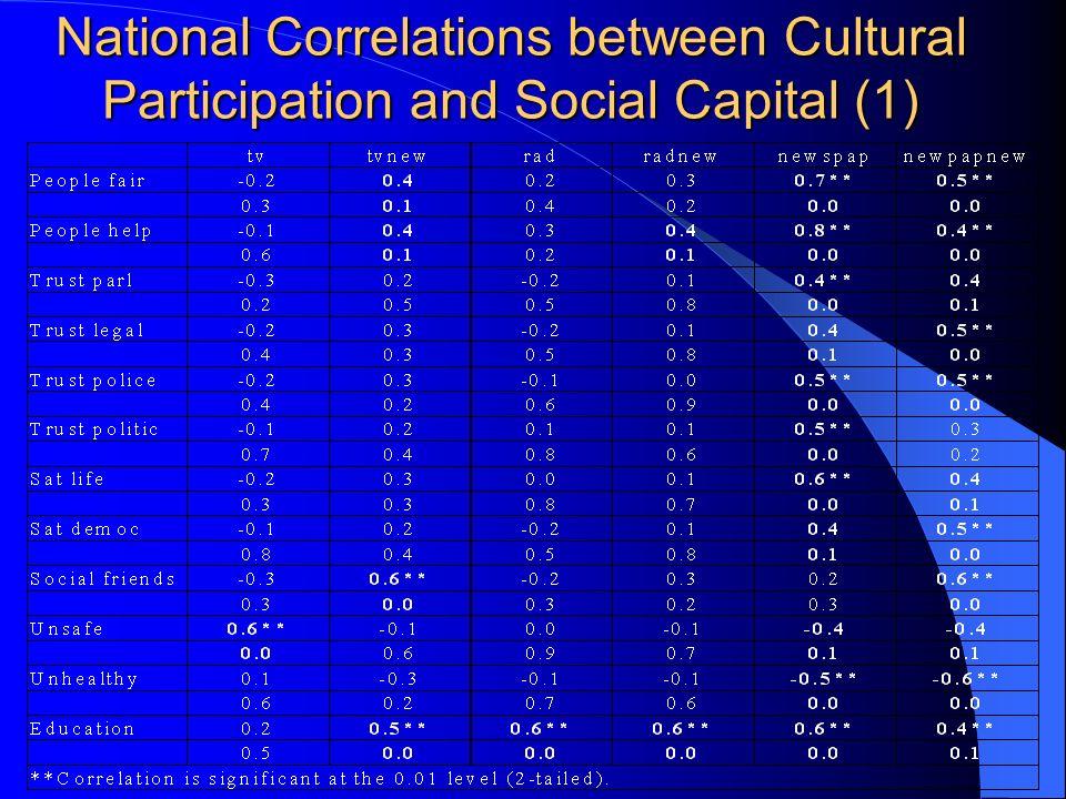 National Correlations between Cultural Participation and Social Capital (1)
