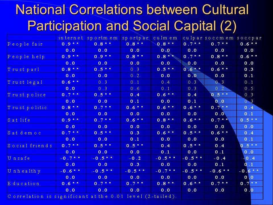 National Correlations between Cultural Participation and Social Capital (2)