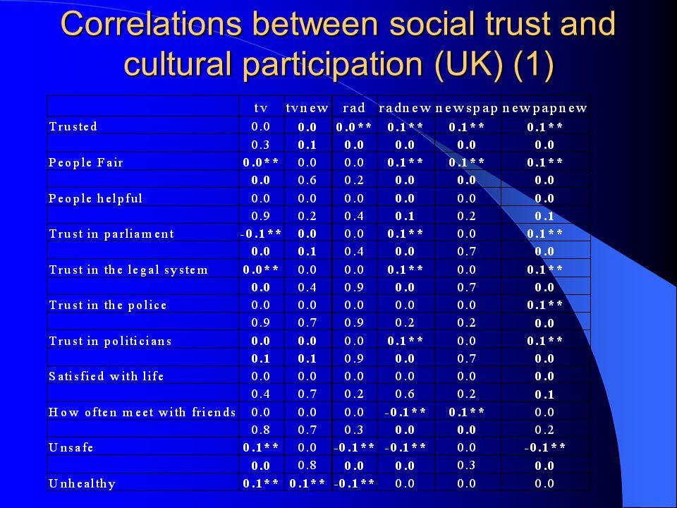 Correlations between social trust and cultural participation (UK) (1)