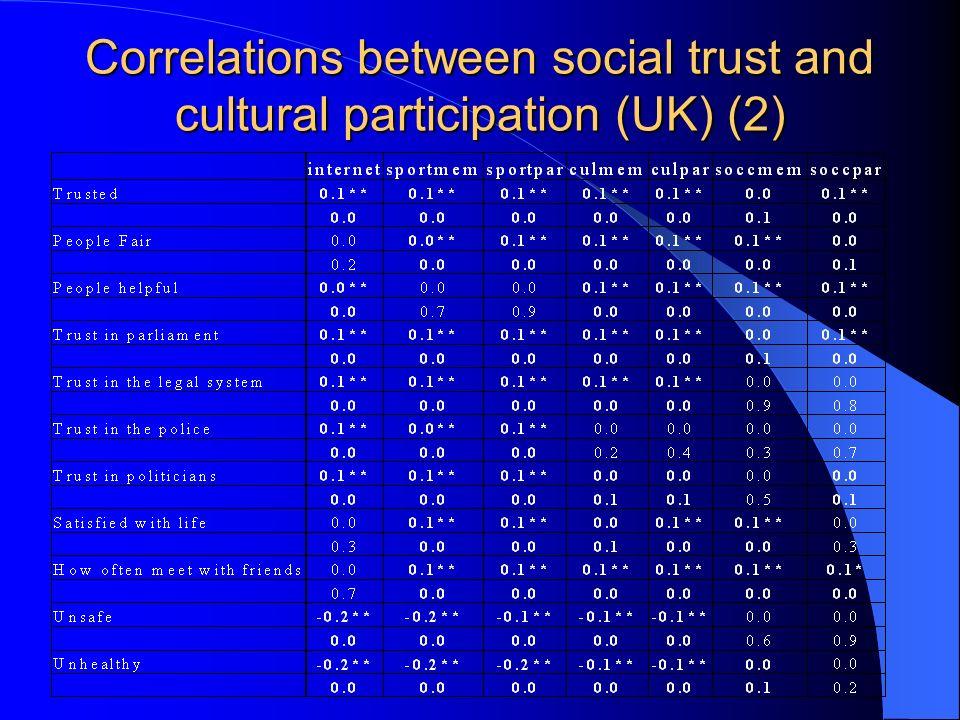 Correlations between social trust and cultural participation (UK) (2)