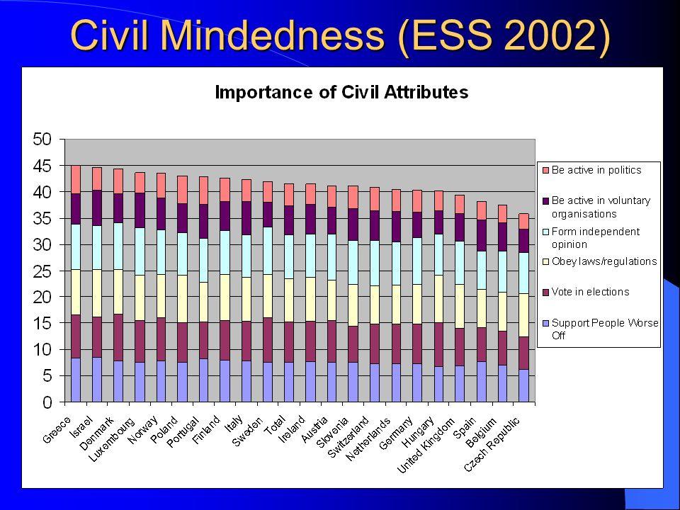 Civil Mindedness (ESS 2002)