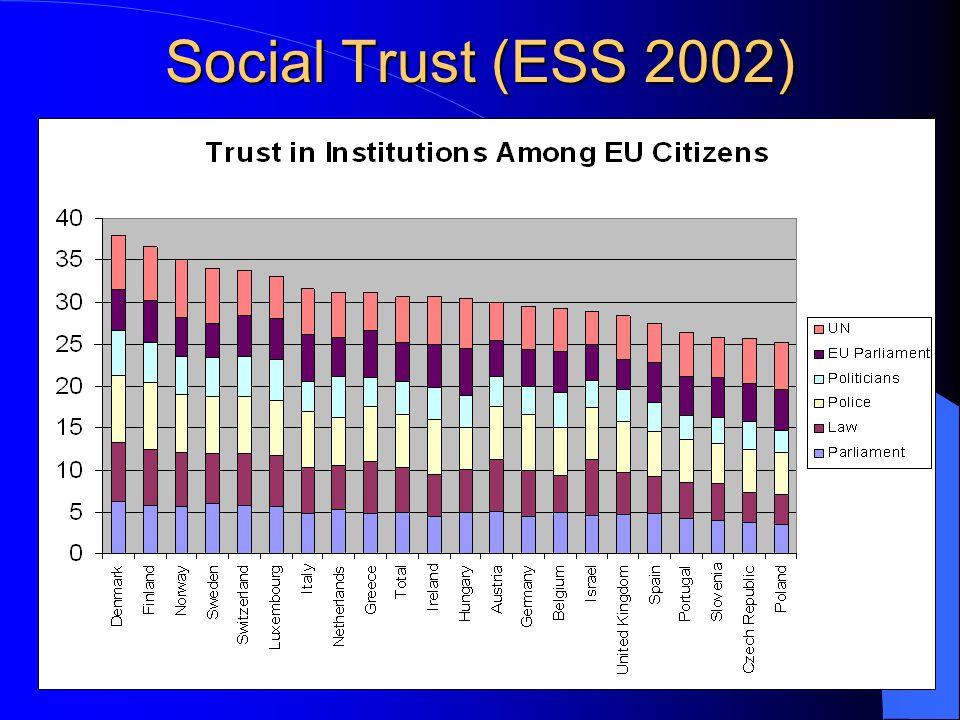 Social Trust (ESS 2002)