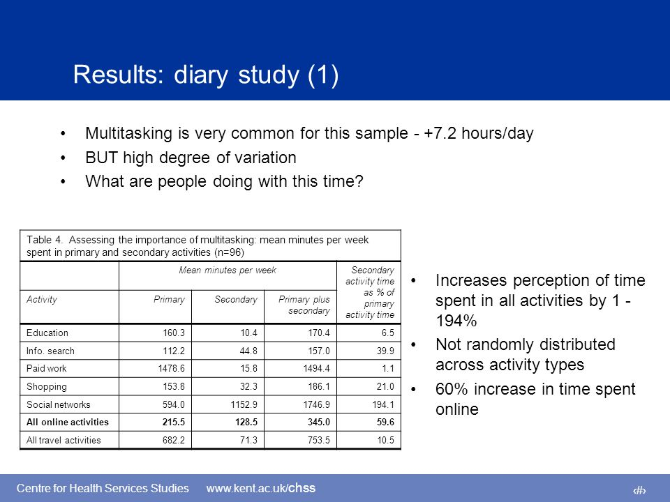 Centre for Health Services Studies www.kent.ac.uk/ chss 10 Results: diary study (1) Multitasking is very common for this sample - +7.2 hours/day BUT high degree of variation What are people doing with this time.