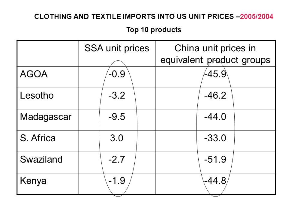 SSA unit pricesChina unit prices in equivalent product groups AGOA-0.9-45.9 Lesotho-3.2-46.2 Madagascar-9.5-44.0 S. Africa3.0-33.0 Swaziland-2.7-51.9