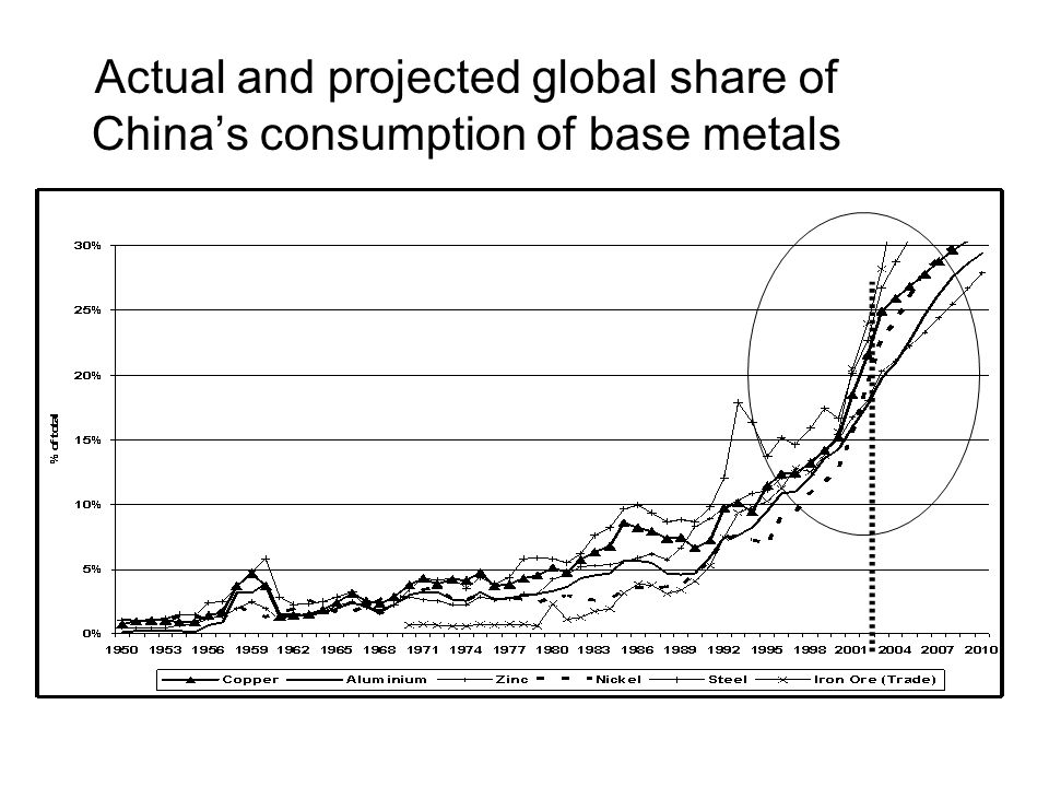 Actual and projected global share of Chinas consumption of base metals