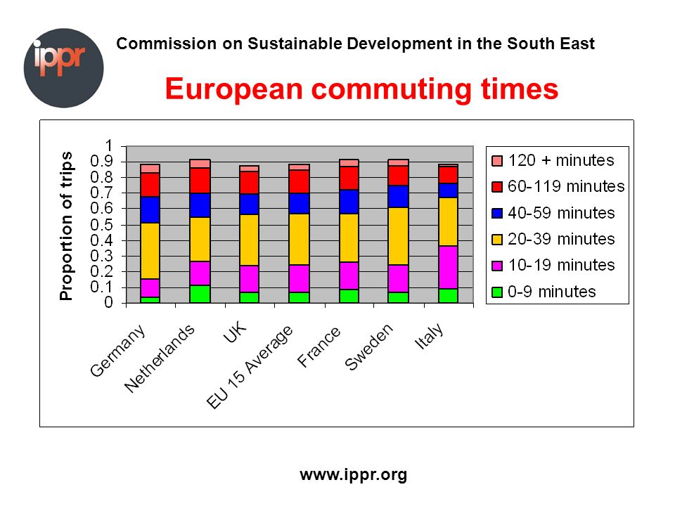 Commission on Sustainable Development in the South East www.ippr.org European commuting times