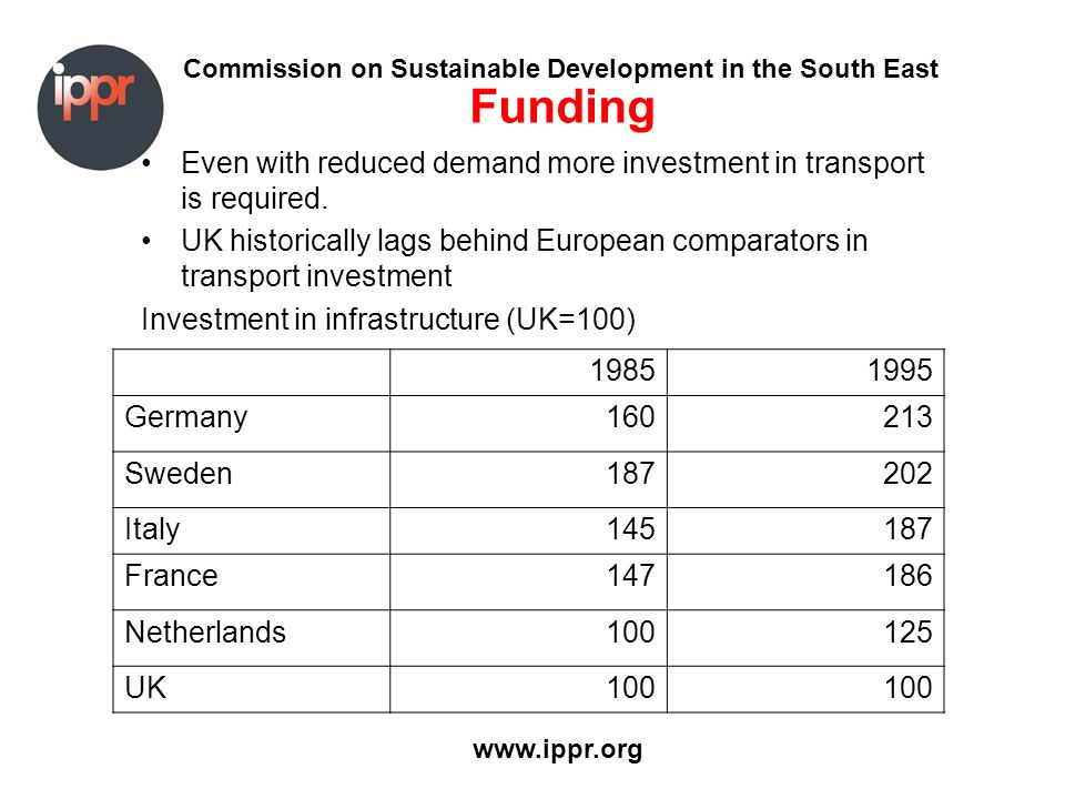 Commission on Sustainable Development in the South East www.ippr.org Funding Even with reduced demand more investment in transport is required. UK his