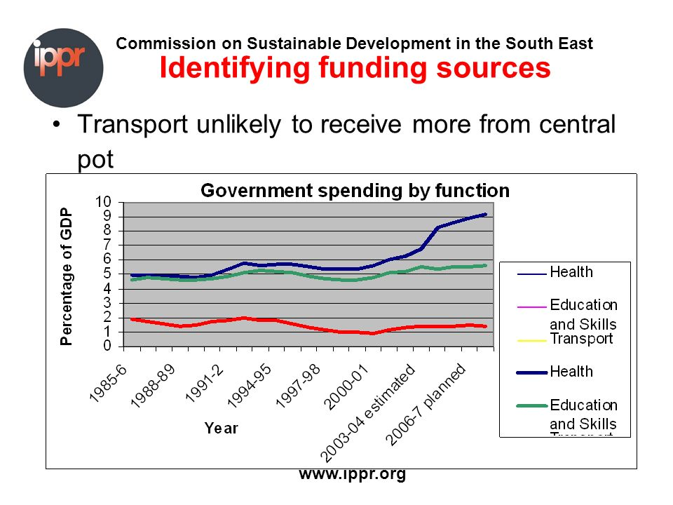Commission on Sustainable Development in the South East www.ippr.org Identifying funding sources Transport unlikely to receive more from central pot
