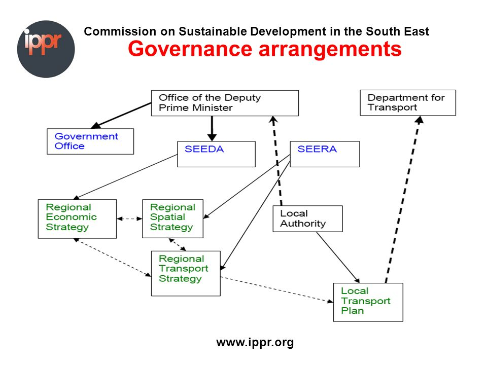 Commission on Sustainable Development in the South East www.ippr.org Governance arrangements