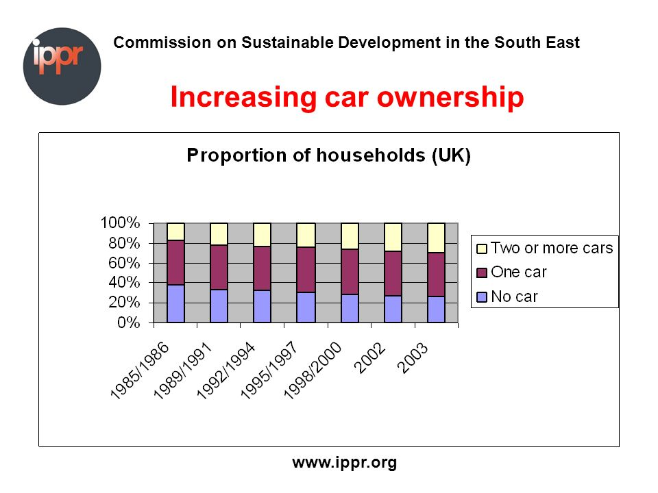 Commission on Sustainable Development in the South East www.ippr.org Increasing car ownership