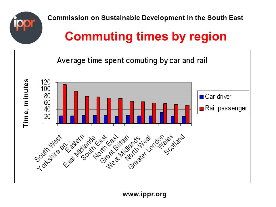 Commission on Sustainable Development in the South East www.ippr.org Commuting times by region