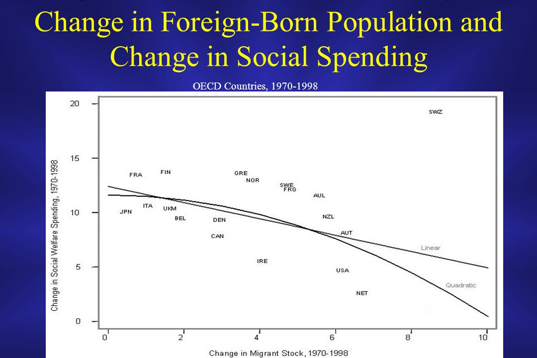 Change in Foreign-Born Population and Change in Social Spending OECD Countries, 1970-1998
