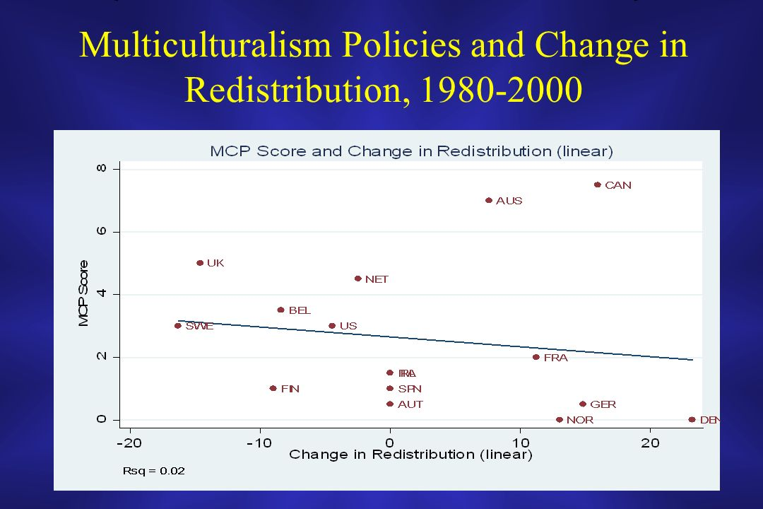 Multiculturalism Policies and Change in Redistribution, 1980-2000