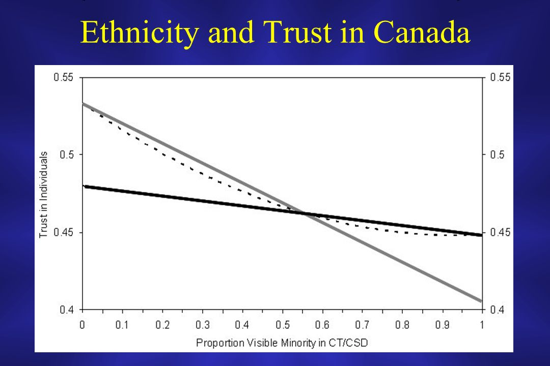 Ethnicity and Trust in Canada