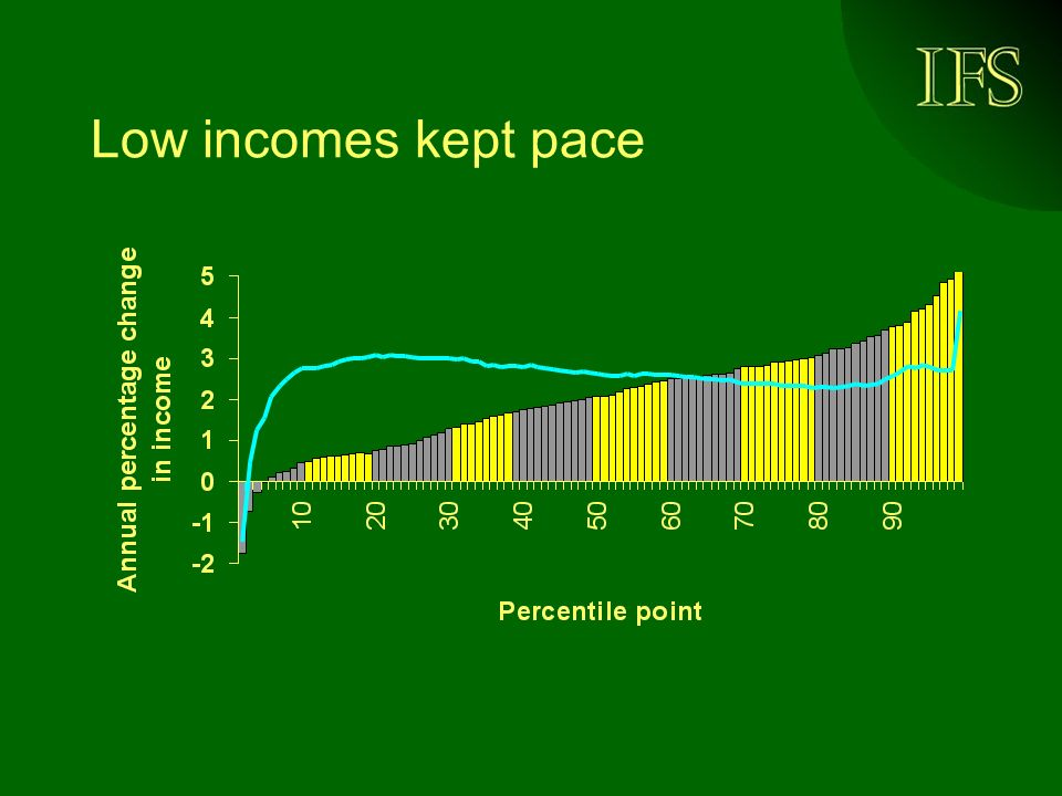 Low incomes kept pace