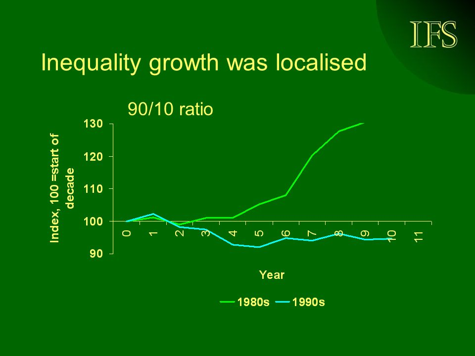 Inequality growth was localised 90/10 ratio