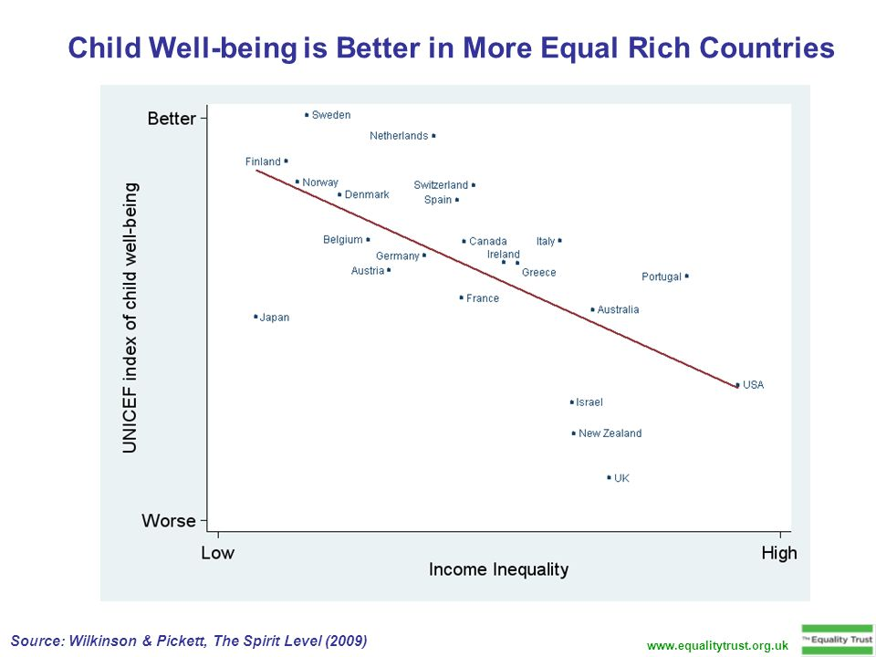 Child Well-being is Better in More Equal Rich Countries Source: Wilkinson & Pickett, The Spirit Level (2009)