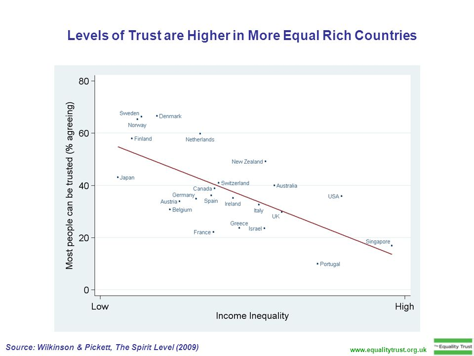 Levels of Trust are Higher in More Equal Rich Countries Source: Wilkinson & Pickett, The Spirit Level (2009)