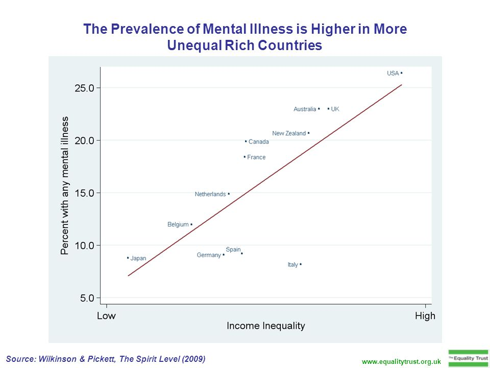 The Prevalence of Mental Illness is Higher in More Unequal Rich Countries Source: Wilkinson & Pickett, The Spirit Level (2009)