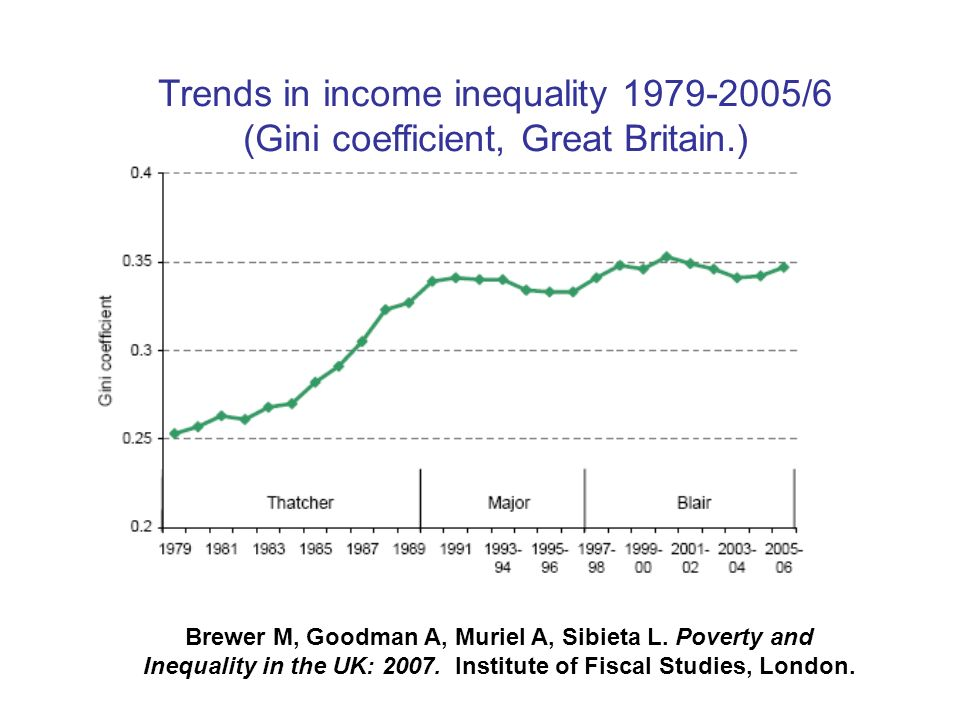 Trends in income inequality /6 (Gini coefficient, Great Britain.) Brewer M, Goodman A, Muriel A, Sibieta L.