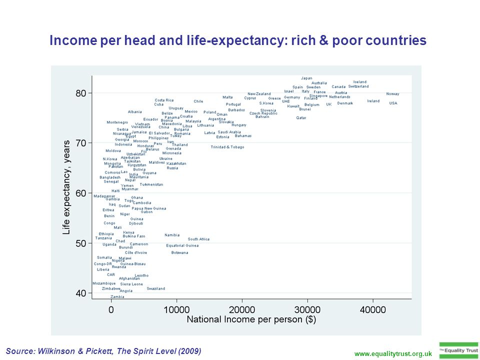 Income per head and life-expectancy: rich & poor countries Source: Wilkinson & Pickett, The Spirit Level (2009)
