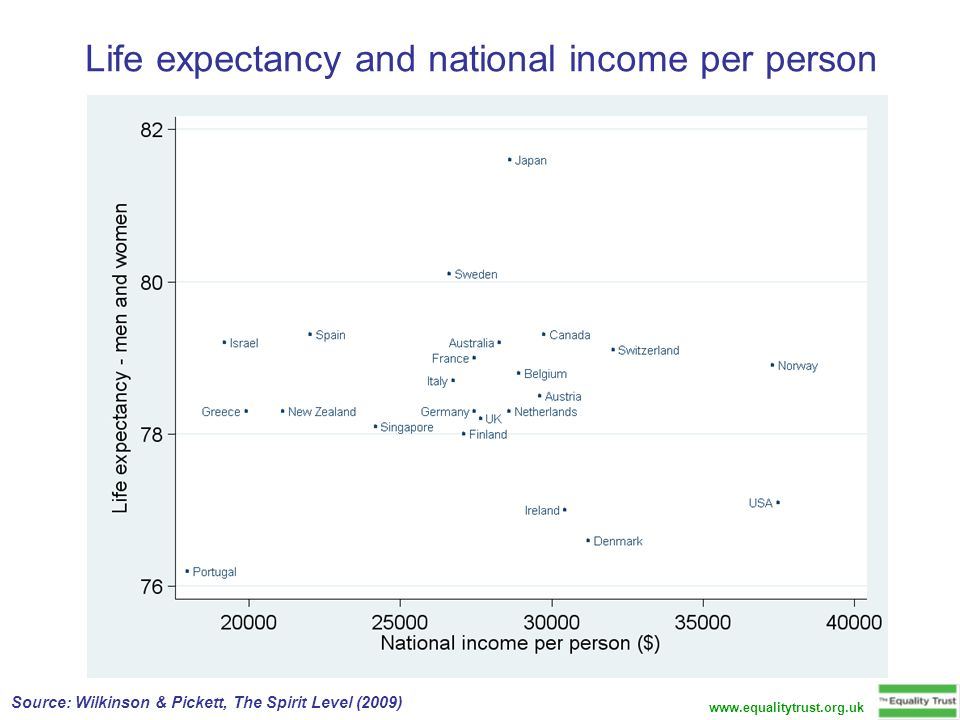 Life expectancy and national income per person Source: Wilkinson & Pickett, The Spirit Level (2009)