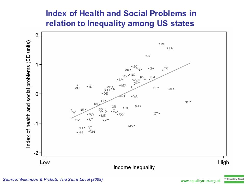 Index of Health and Social Problems in relation to Inequality among US states Source: Wilkinson & Pickett, The Spirit Level (2009) www.equalitytrust.org.uk