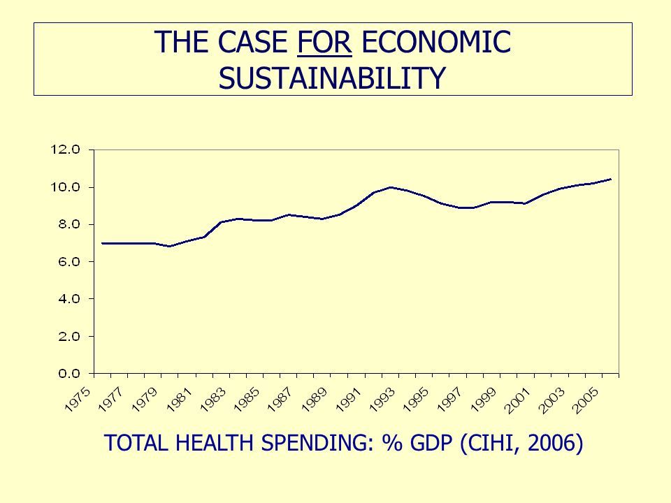 THE CASE FOR ECONOMIC SUSTAINABILITY TOTAL HEALTH SPENDING: % GDP (CIHI, 2006)