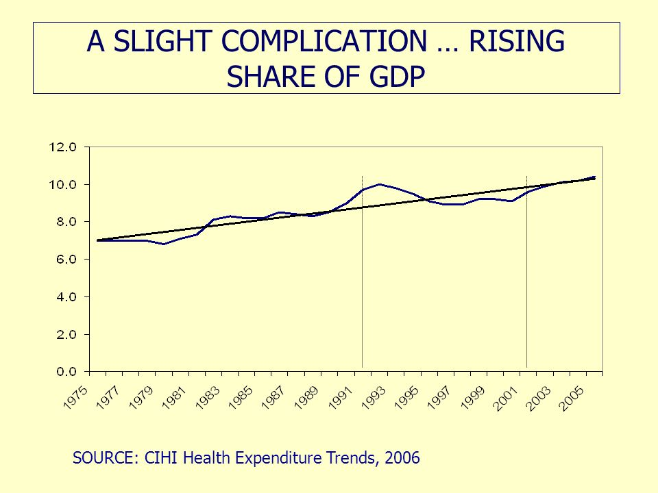 A SLIGHT COMPLICATION … RISING SHARE OF GDP SOURCE: CIHI Health Expenditure Trends, 2006
