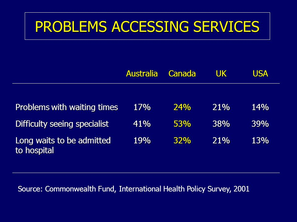 PROBLEMS ACCESSING SERVICES AustraliaCanadaUKUSA Problems with waiting times 17%24%21%14% Difficulty seeing specialist 41%53%38%39% Long waits to be a