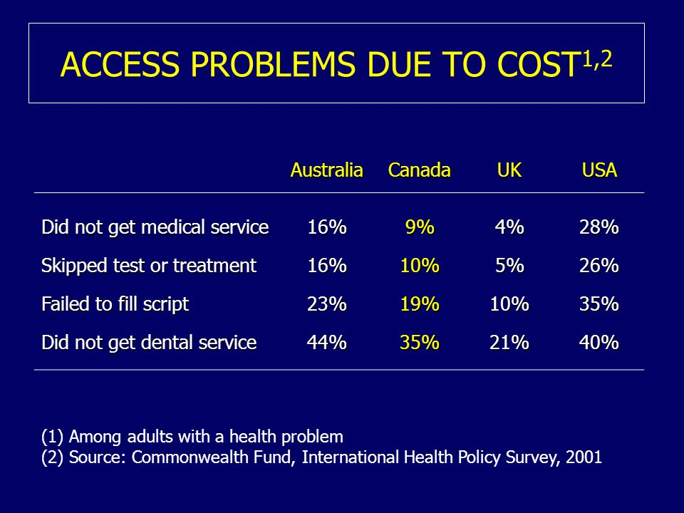 ACCESS PROBLEMS DUE TO COST 1,2 AustraliaCanadaUKUSA Did not get medical service 16%9%4%28% Skipped test or treatment 16%10%5%26% Failed to fill script 23%19%10%35% Did not get dental service 44%35%21%40% (1) Among adults with a health problem (2) Source: Commonwealth Fund, International Health Policy Survey, 2001