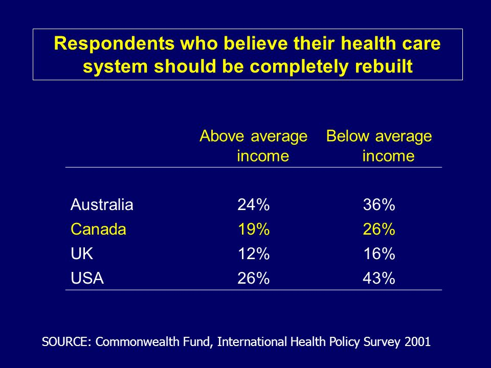 Above average income Below average income Australia24%36% Canada19%26% UK12%16% USA26%43% Respondents who believe their health care system should be completely rebuilt SOURCE: Commonwealth Fund, International Health Policy Survey 2001
